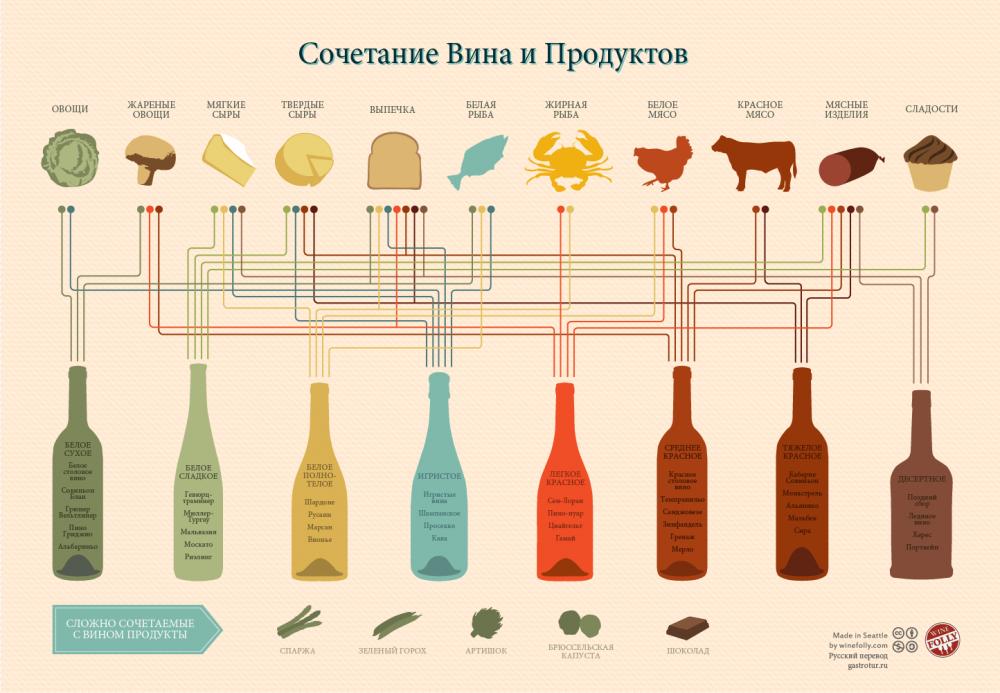5 советов как подобрать вино к блюду